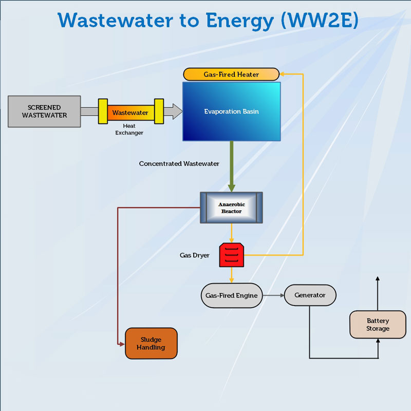 3 Wastewater to Energy.jpg
